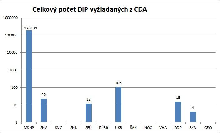 Celkovy_pocet_DIP_celkom