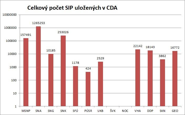 Report_ulozene_SIP_CDA_celkom