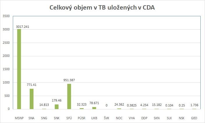 Report_ulozene_TB_CDA_celkom