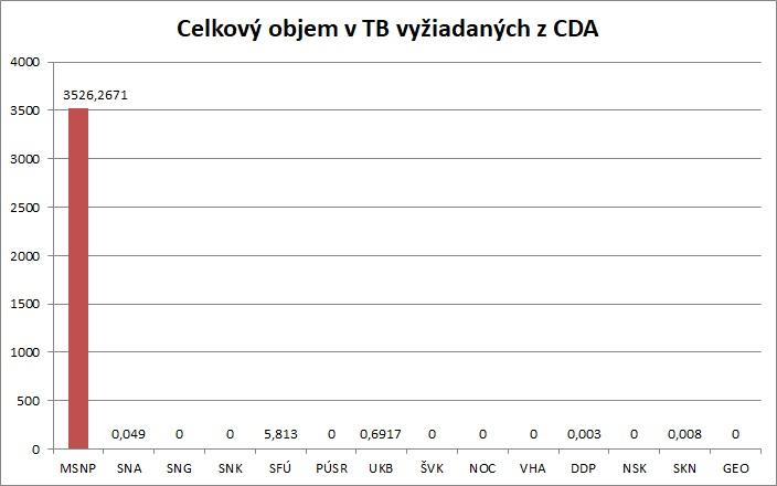 Celkovy_pocet_DIP_TB_vyziadanych_Z_CDA